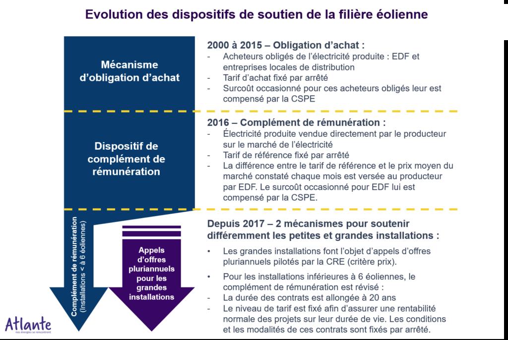 Consolidation du marché de l'éolien en France : un nouveau souffle
